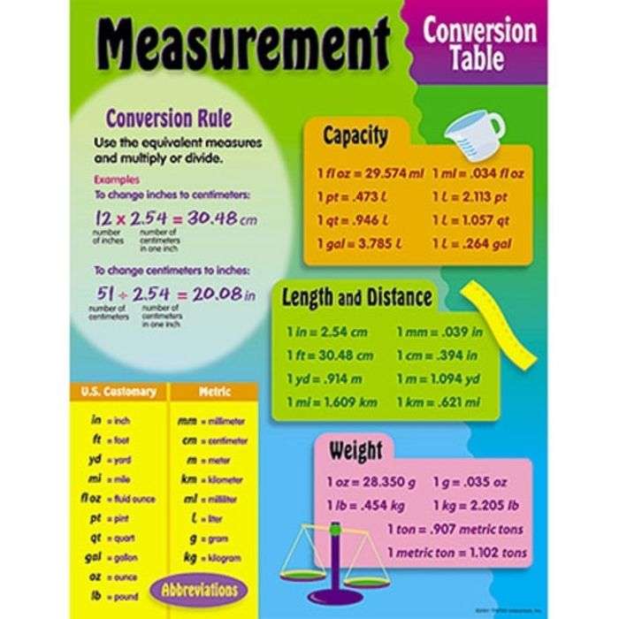 Grade 4-5 Maths Measuring object in Metric and Customary Units help #2